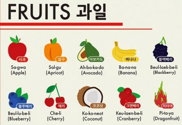 Tìm hiểu phương pháp học tiếng Hàn theo chủ đề