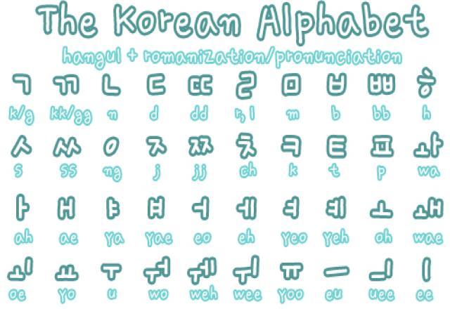"""""""BÍ ẨN"""" về bảng chữ cái tiếng Hàn thay đổi ngay """"tư duy phát âm"""""""